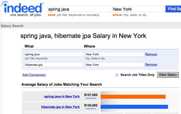Spring ve Hibernate bilenlere önerilen maaşlar ne kadardır.jpg