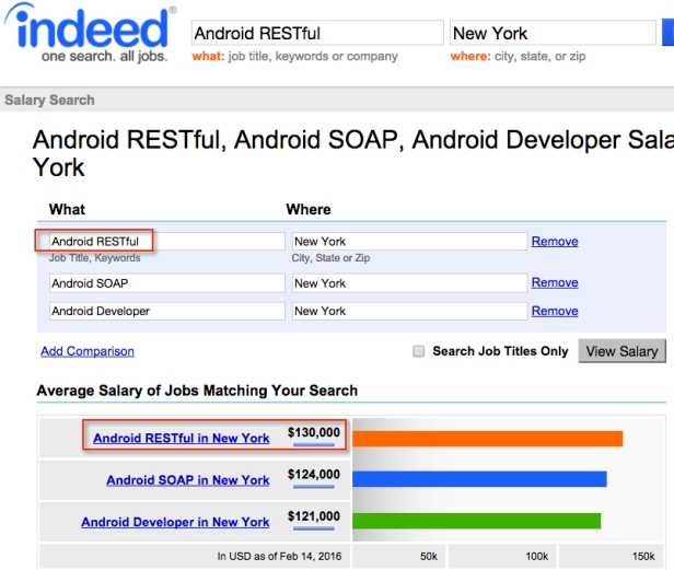 Android RESTful SOAP Maas Amerika